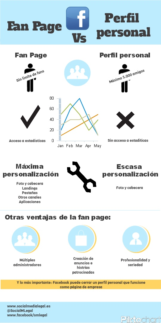 FaceBook: Fan Page vd perfil personal