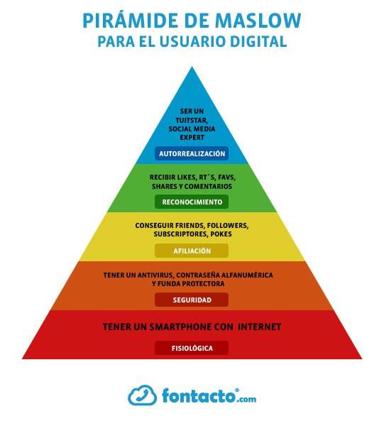 La pirámide de Maslow del usuario digital #infografia #infographic #socialmedia - TICs y Formación
