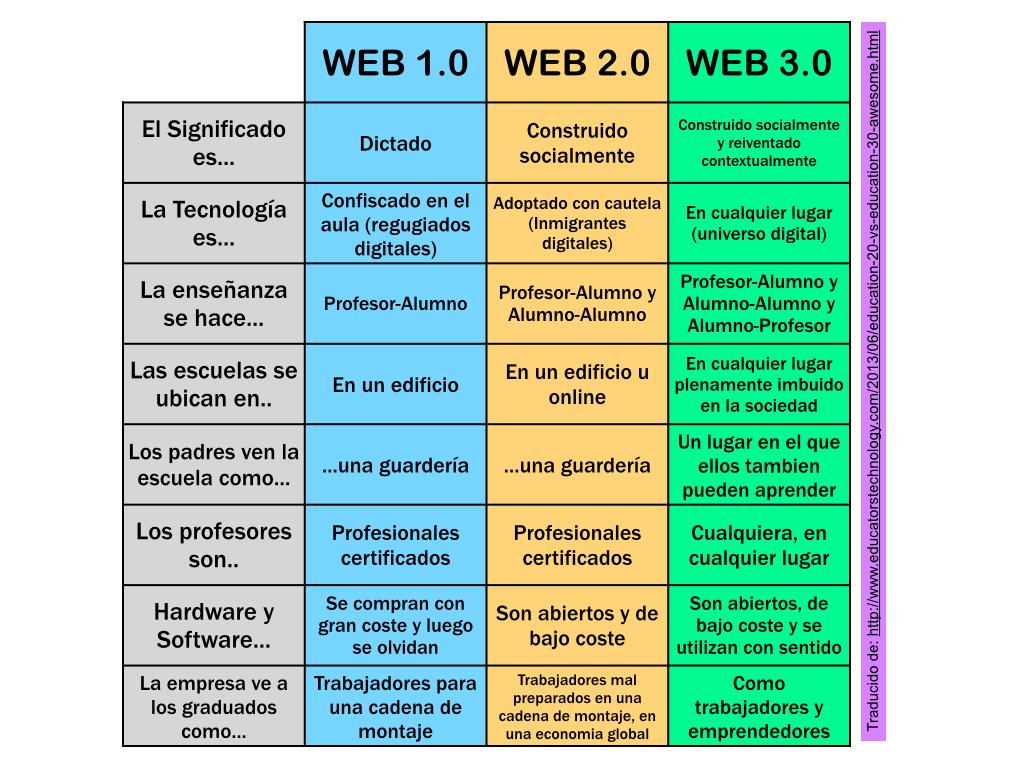 web1-web2-web3-infografia.jpg