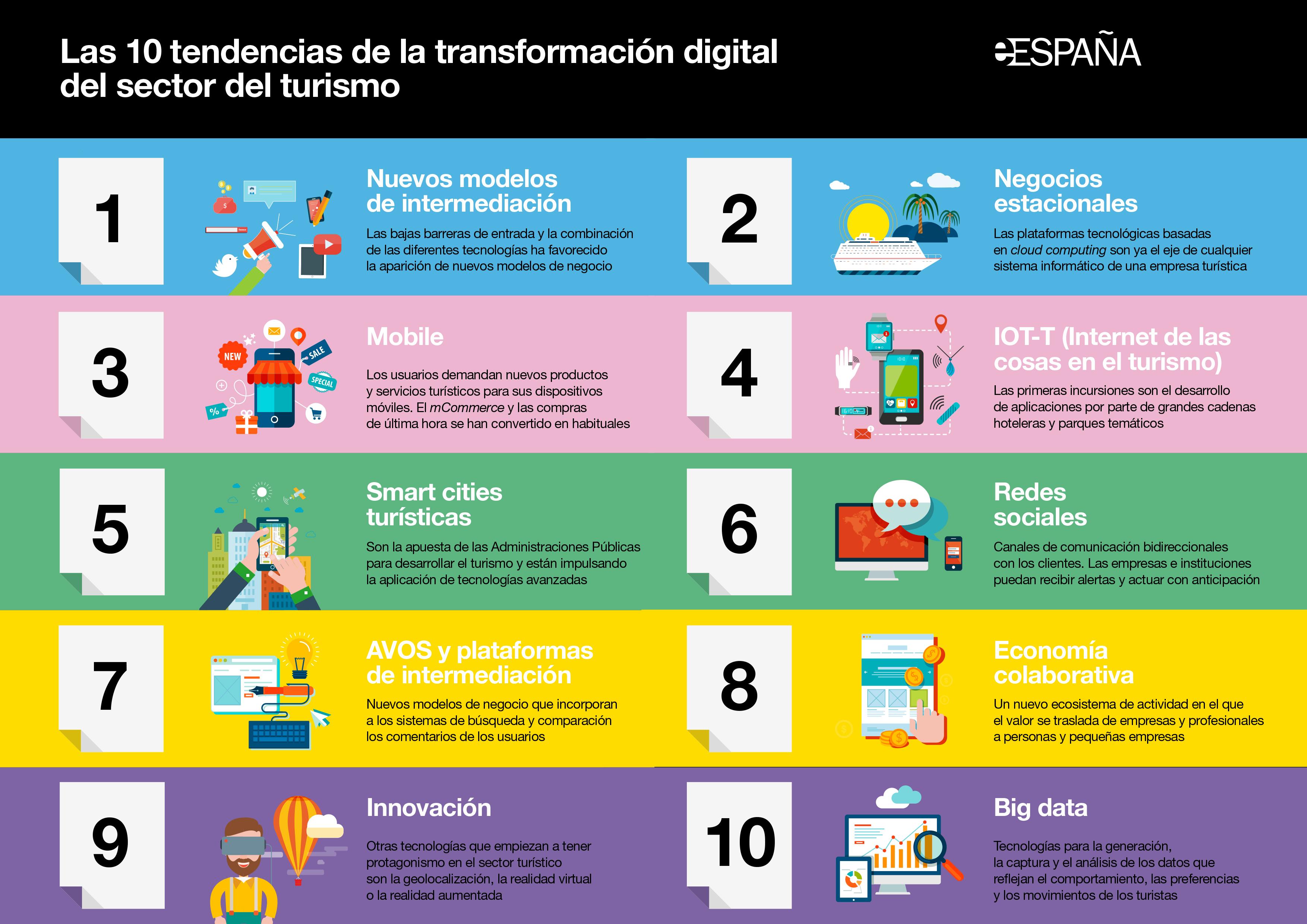 10 tendencias de la transformaci n digital del sector tur stico infografia tourism tics y - Verti es oficina internet ...