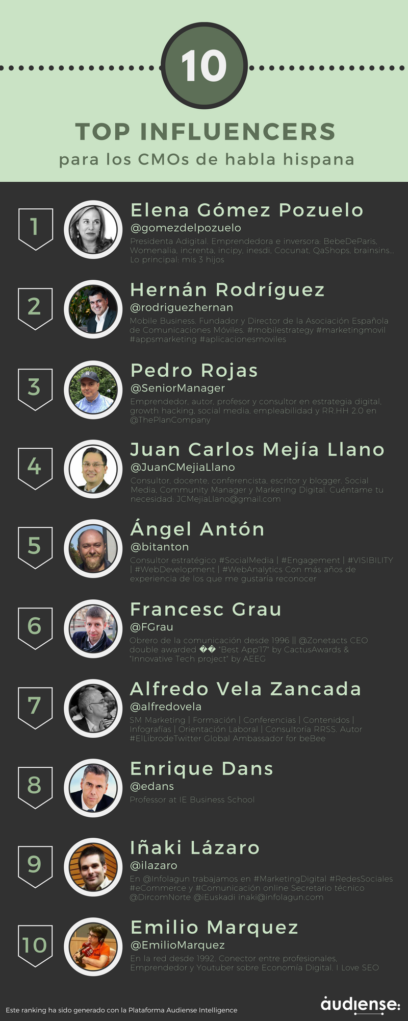 Top 10 influencers para los CMOs de habla hispana (según @AudienseCo)