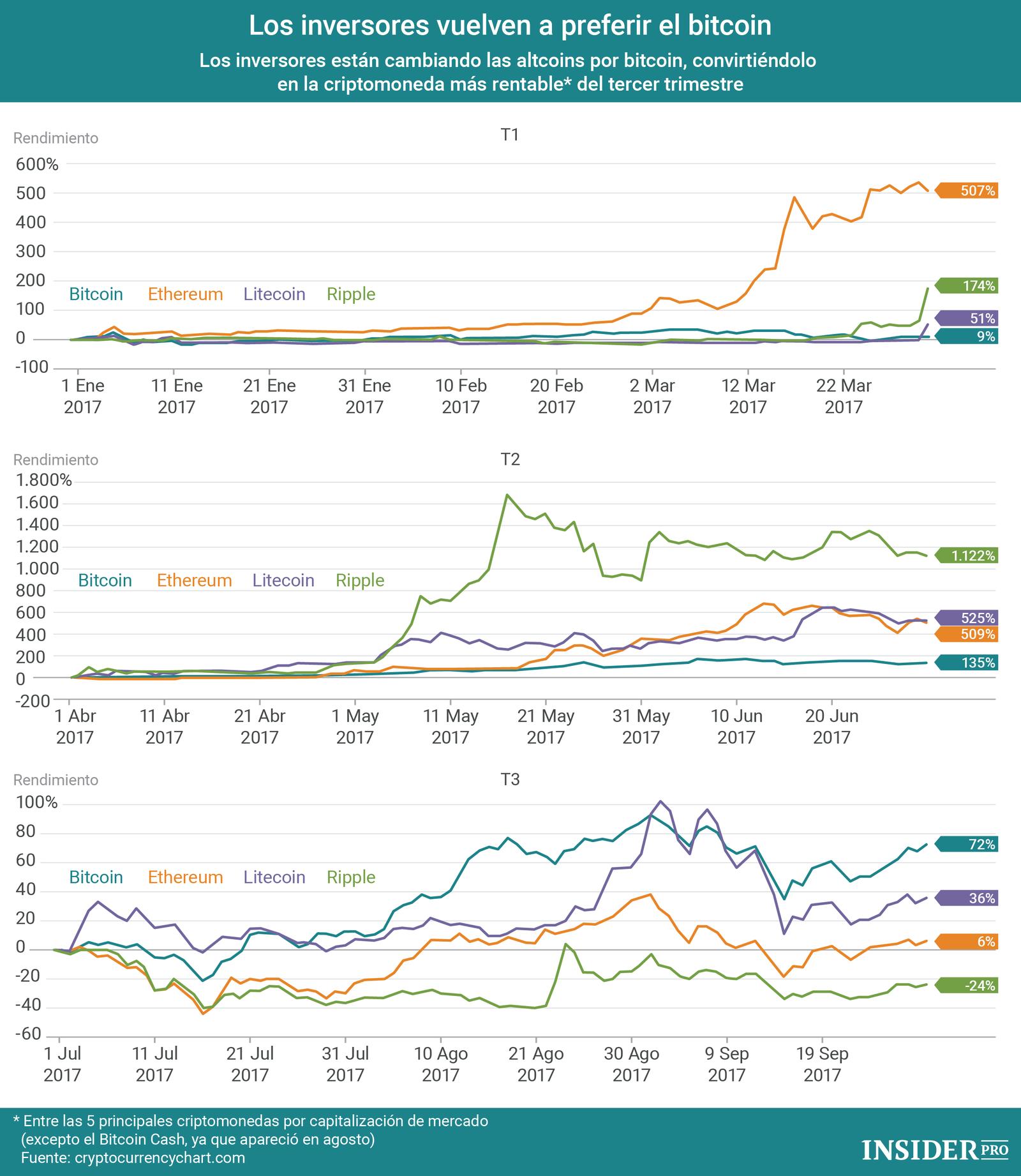 Las criptomonedas m s rentables infografia infographic - Calefaccion mas rentable ...