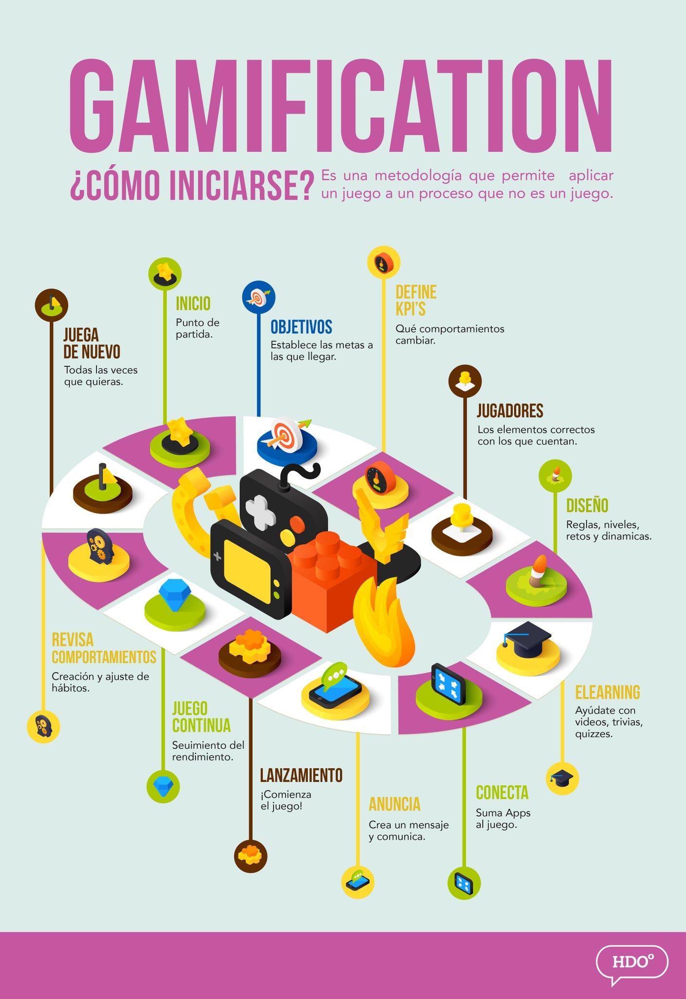 Gamificación: cómo iniciarse #infografia #infographic