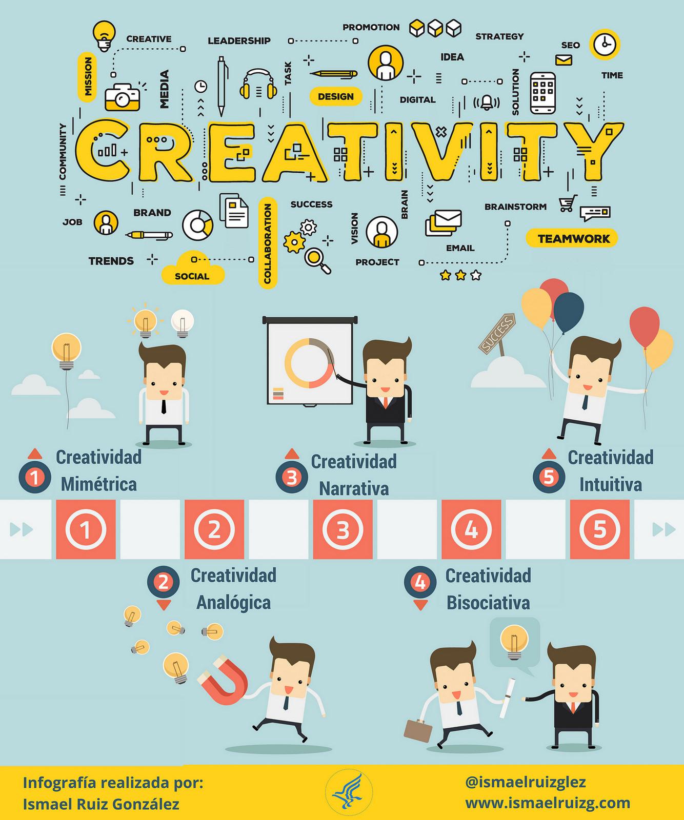 Media Confidential 2017 09 10: Tipos De Creatividad #infografia #infographic