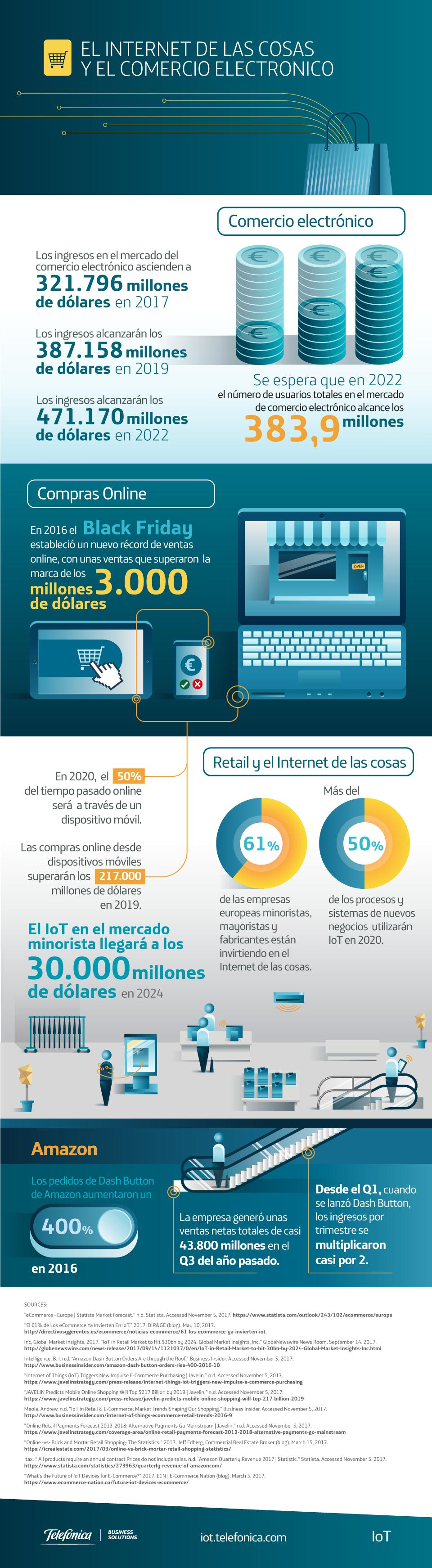 El Internet de las cosas y el comercio electrónico # ...