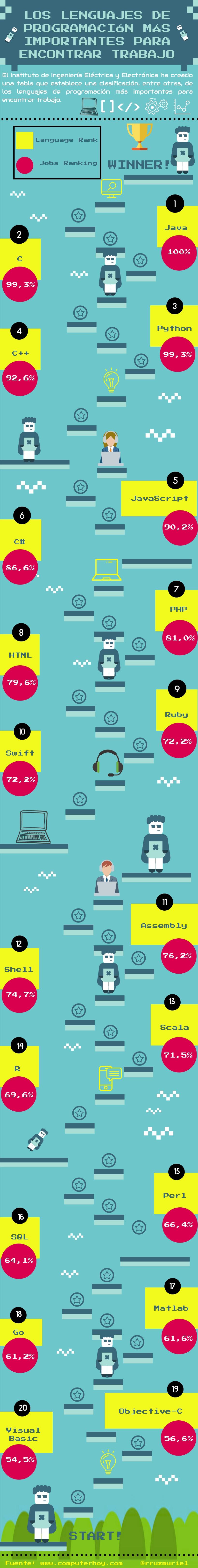 Los lenguajes de programación más importantes para encontrar trabajo #infografia #empleo