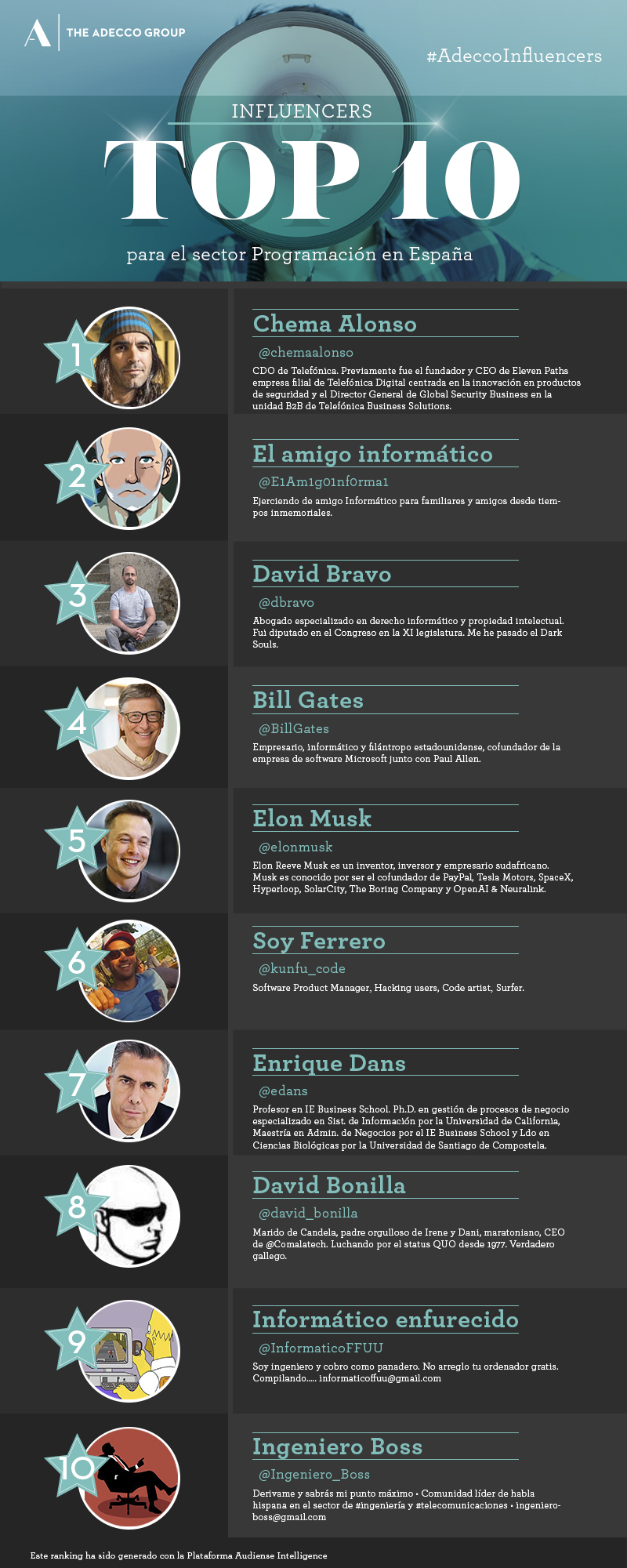 Top 10 influencers de Programadores en España