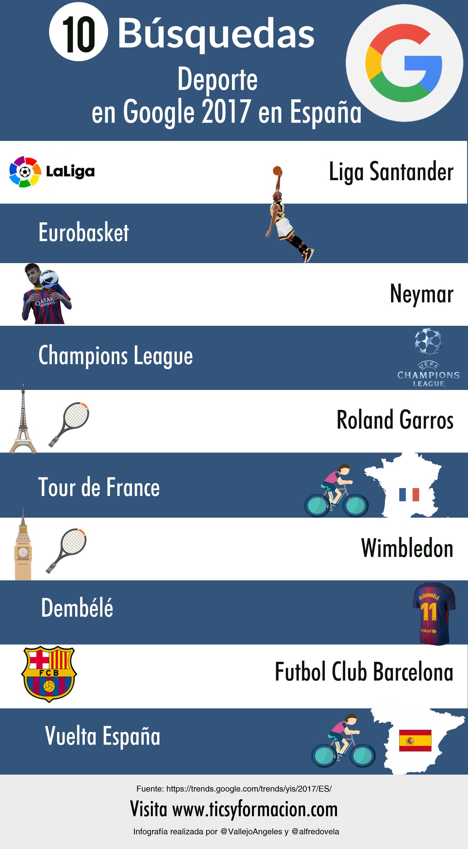 Top 10 búsquedas sobre deporte en Google en España 2017