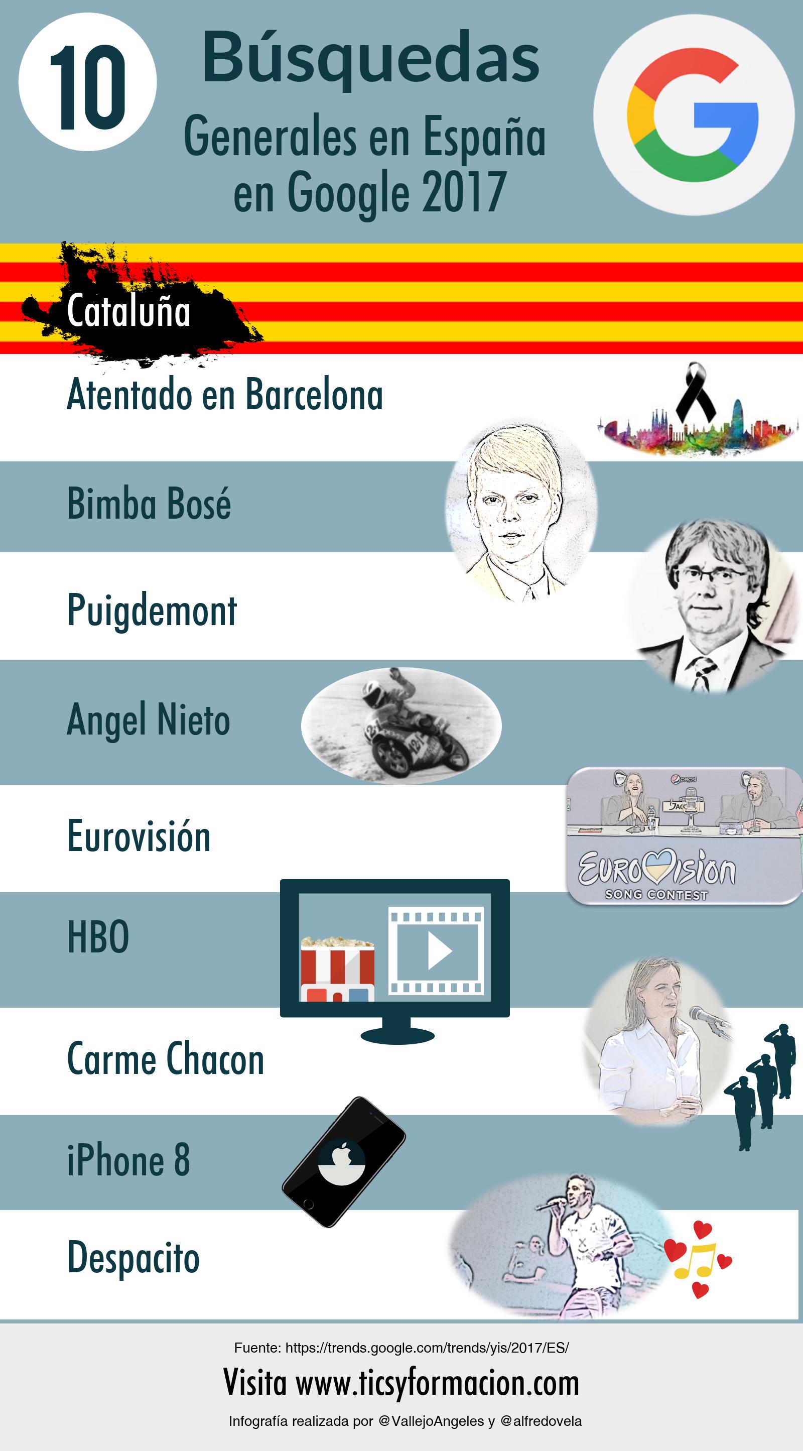 Top 10 búsquedas en Google en España 2017