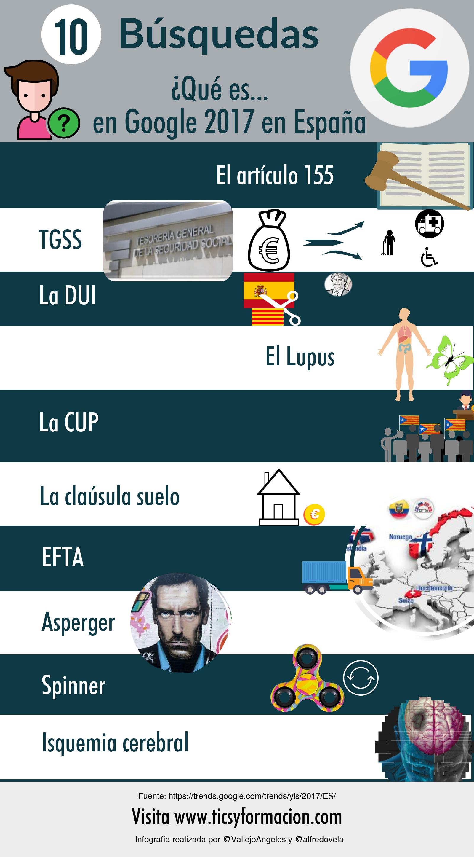 """Top 10 búsquedas en Google sobre """"Qué es ..."""" en España 2017"""