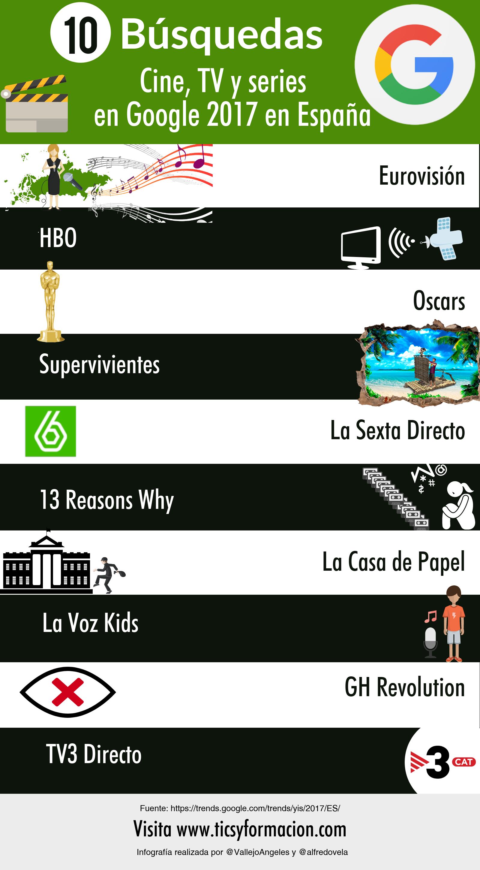Top 10 búsquedas sobre cine/TV/series en Google en España 2017