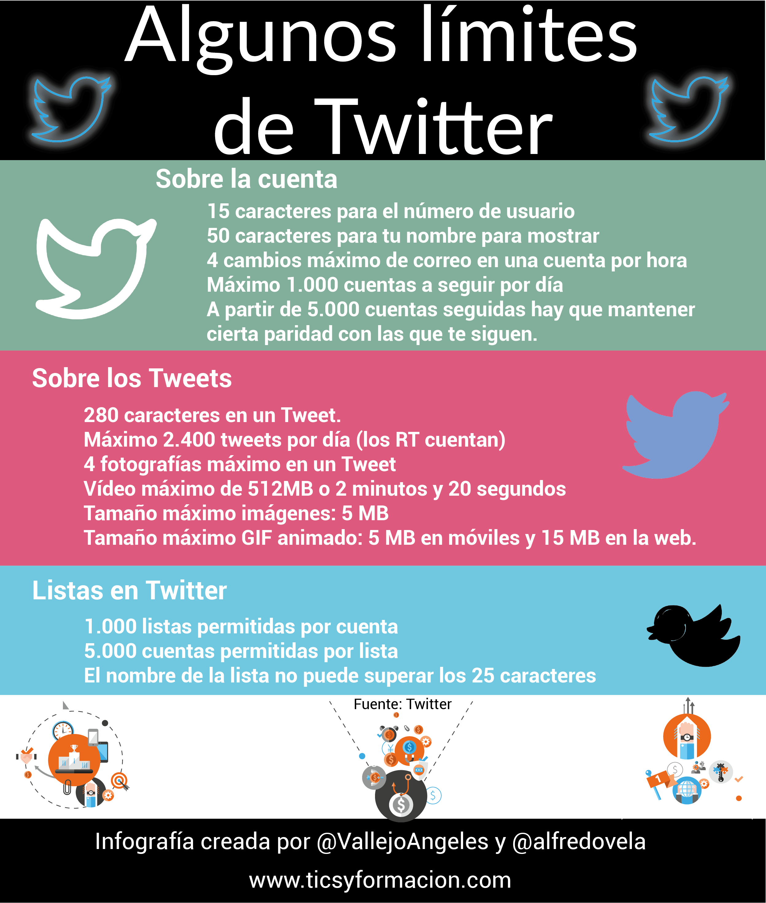 Algunos límites de Twitter (cuantitativos)