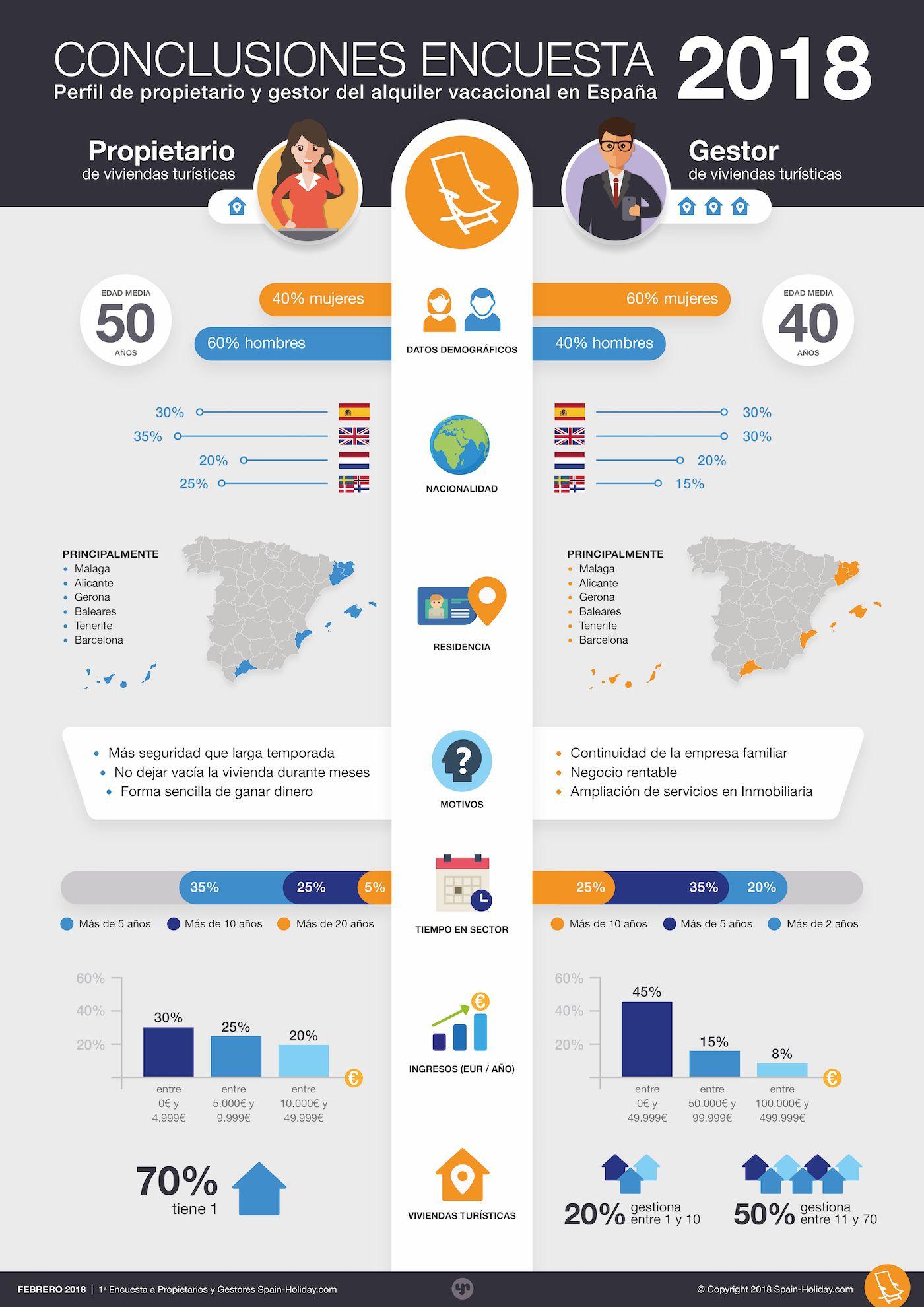 Perfil del propietario y del gestor de alquiler vacacional en España #infografia #tourism