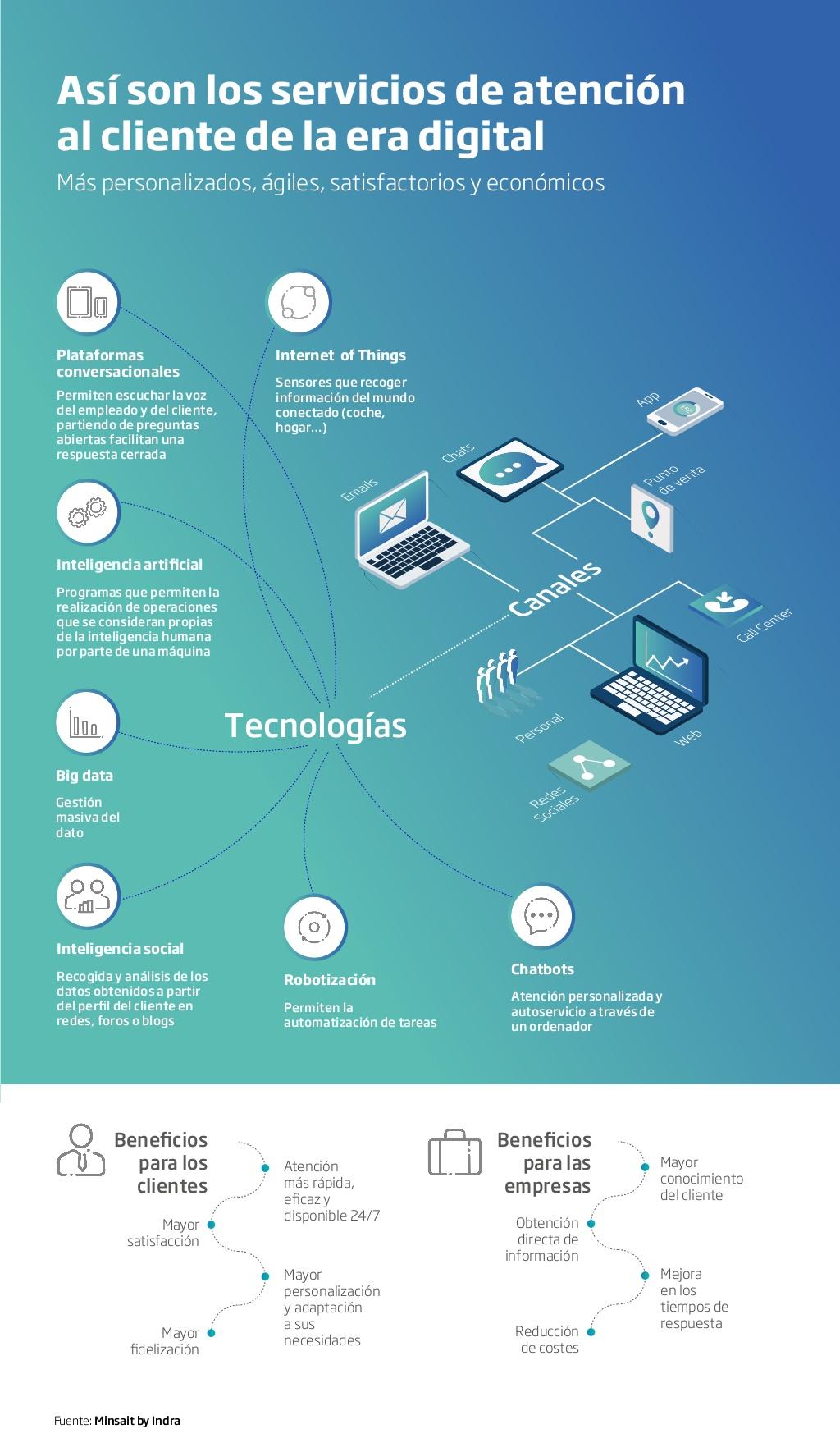 La atención al cliente en la era digital #infografia #infographic #marketing - TICs y Formación