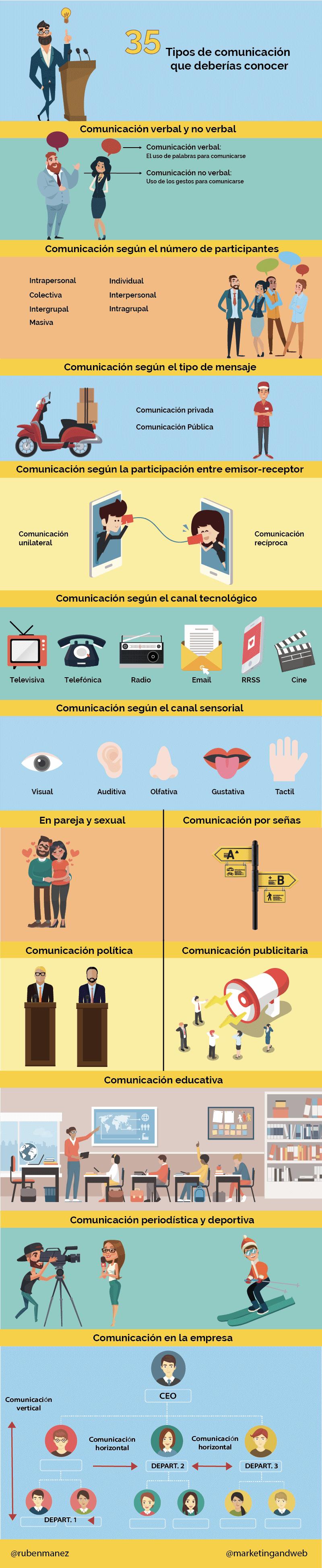 35 Tipos De Comunicación Que Debieras Conocer Infografia Infographic Tics Y Formación