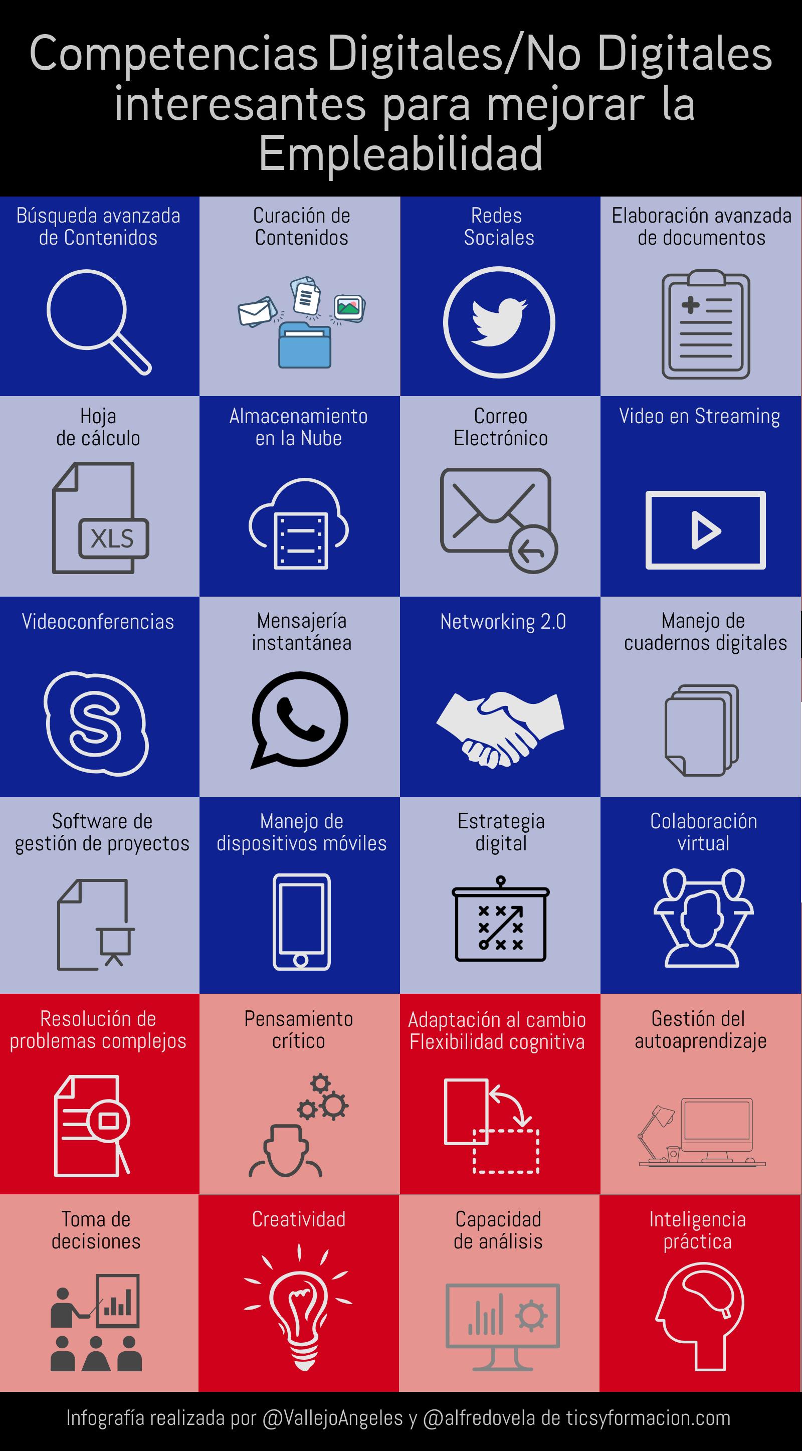 Competencias Digitales/No Digitales interesantes para mejorar la Empleabilidad