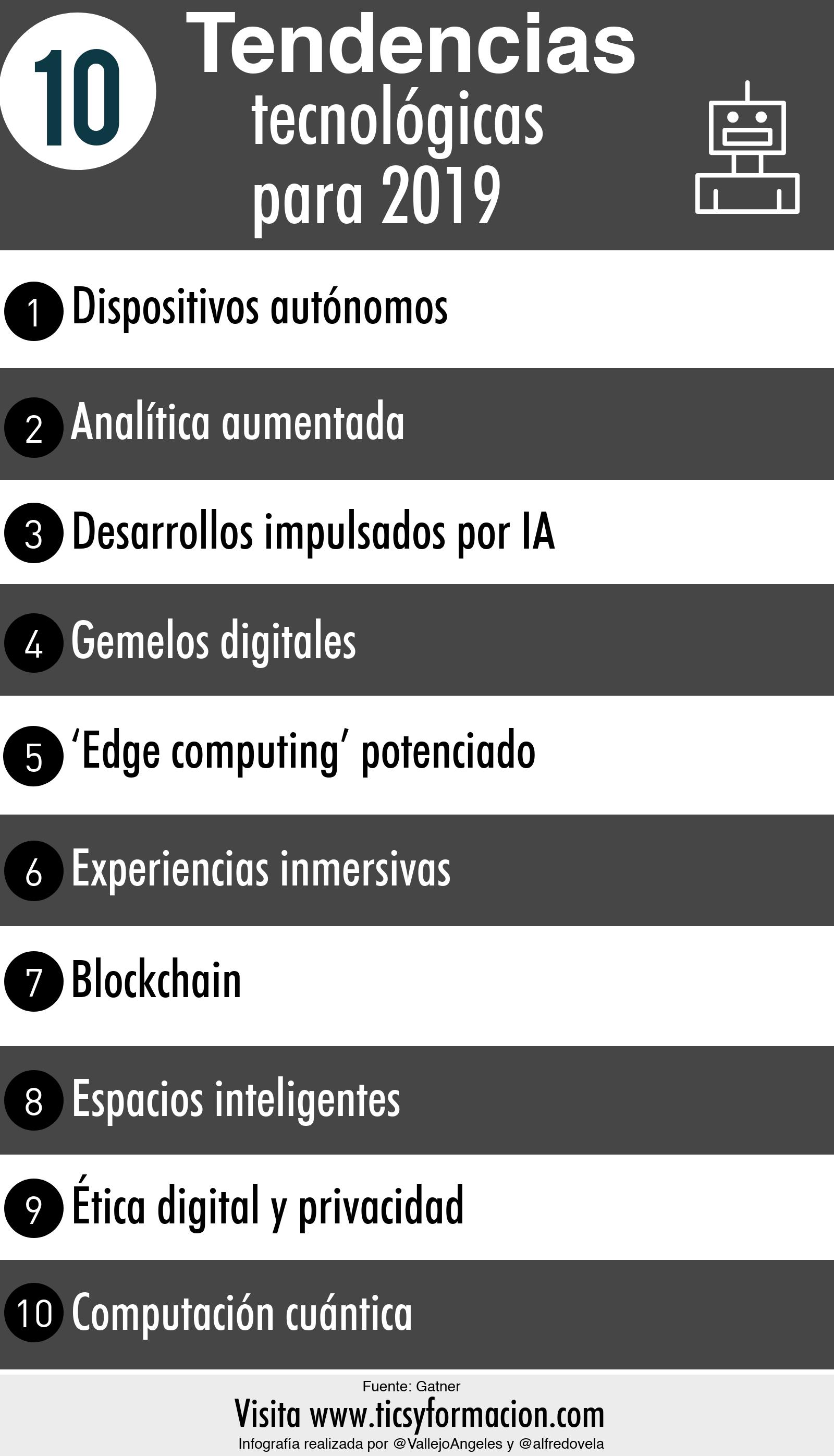 10 tendencias tecnológicas para 2019