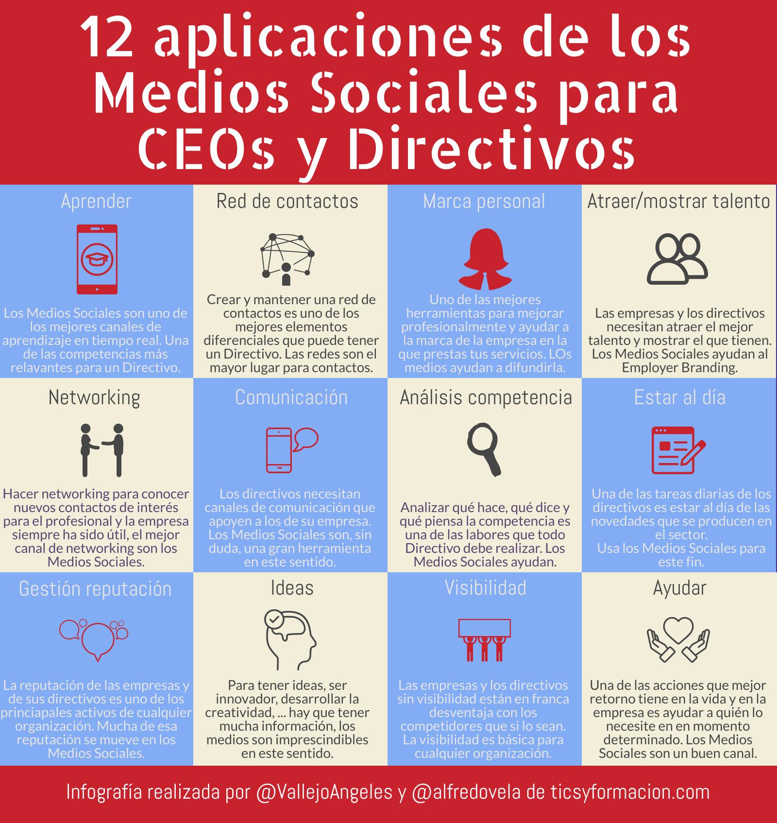 12 aplicaciones de los Medios Sociales para CEOs y Directivos